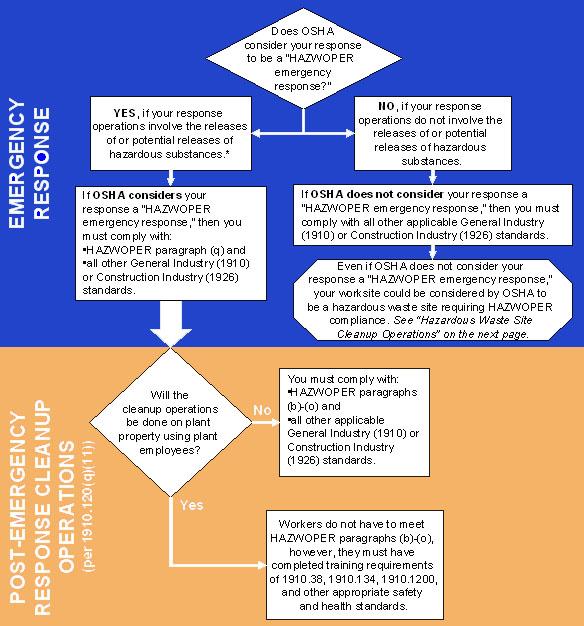 Intranet Sitemap: OSHA 40 Hour HAZWOPER Training