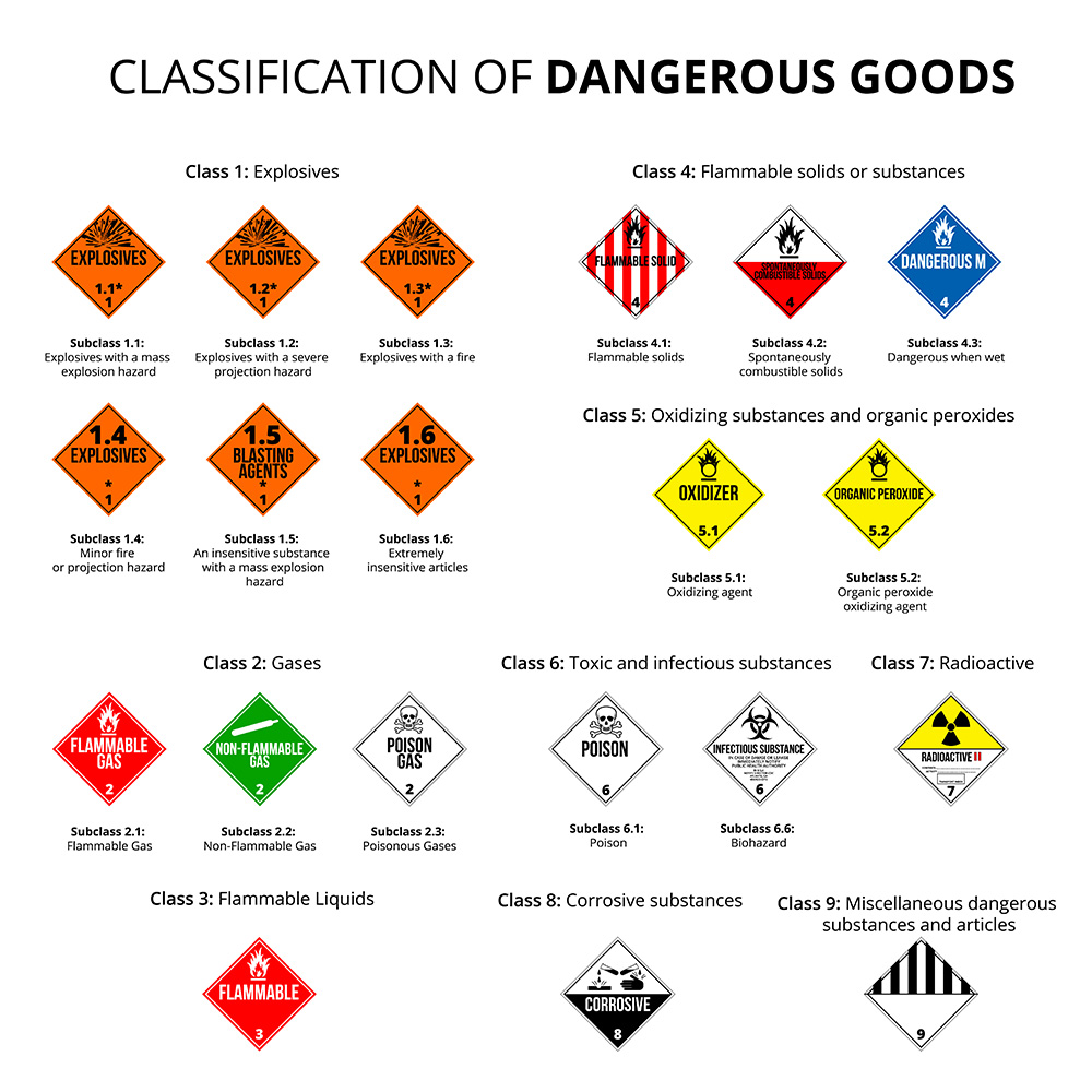 Classification of Dangerous Goods Infographic