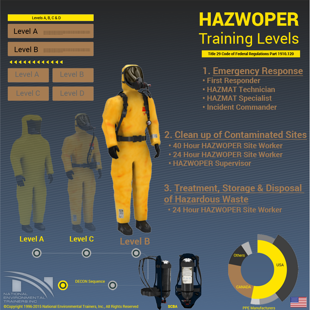 Hazwoper Training Levels National Environmental Trainers