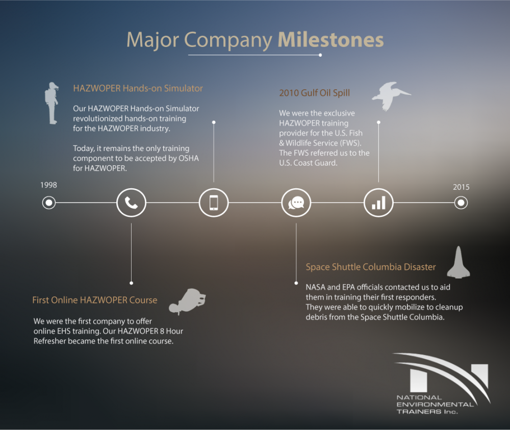 Timeline of Major Company Milestones for National Environmental Trainers