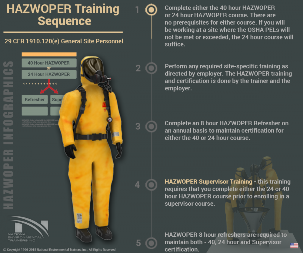 HAZWOPER Training Sequence