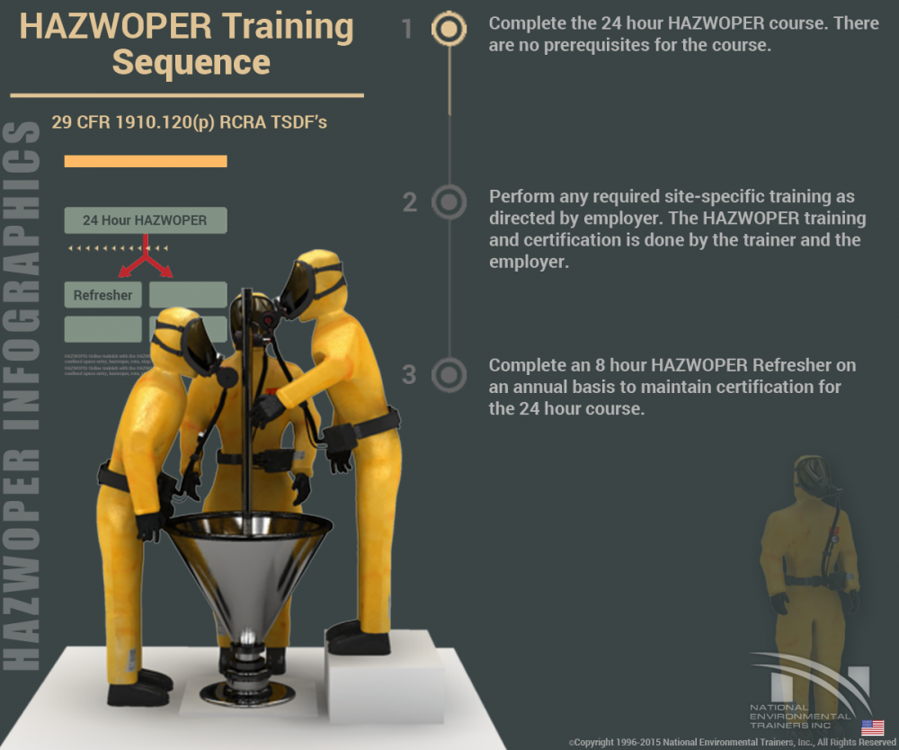 HAZWOPER Training Sequence for RCRA TSDF's