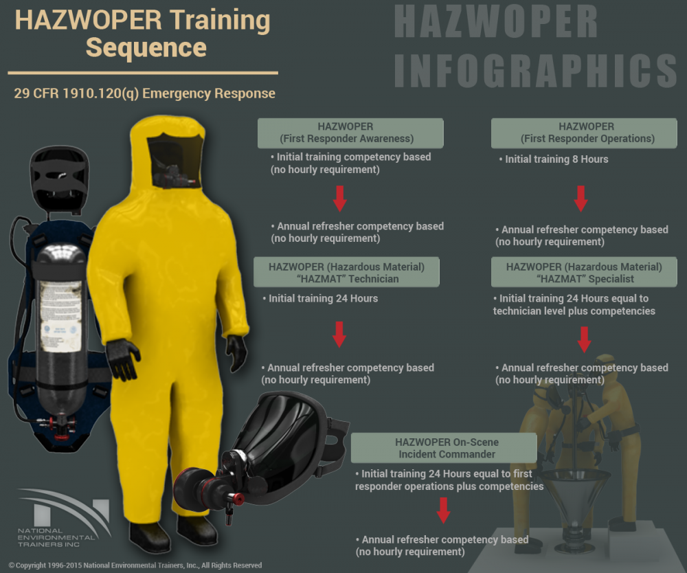 HAZWOPER Training Sequence for Emergency Response